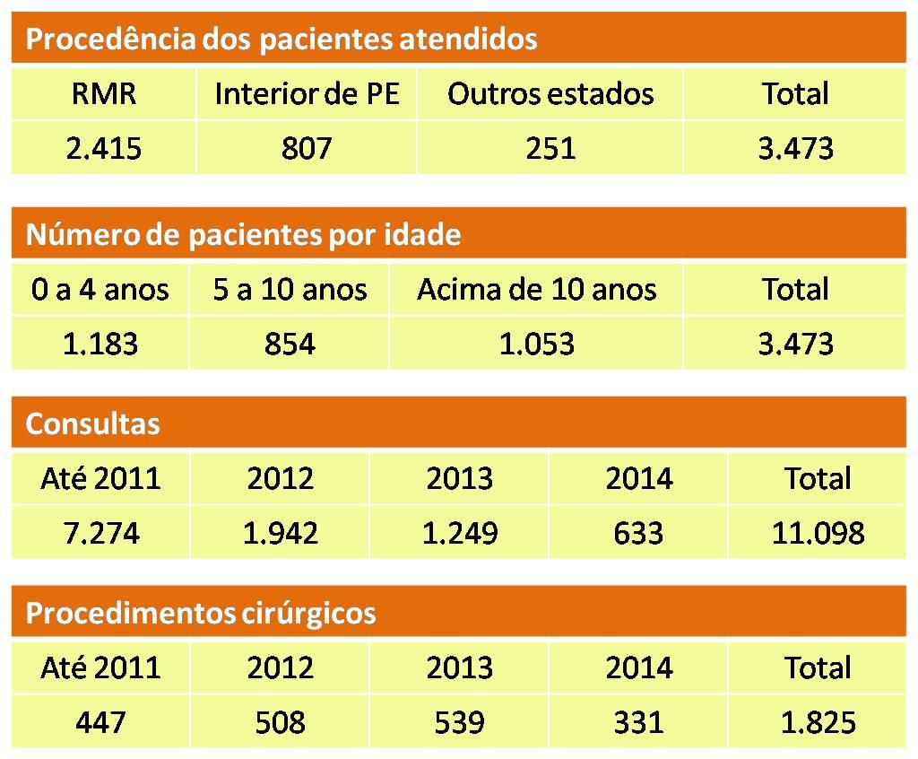 Resultados 2006-2014